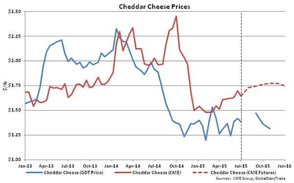 Chedar Cheese Prices - July 1