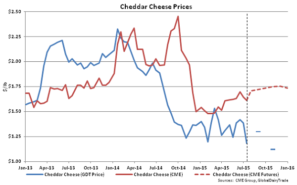 Chedar Cheese Prices - July 15