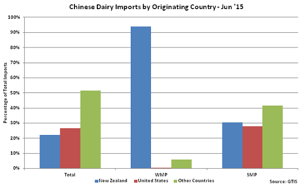 Chinese Dairy Imports by Originating Country - July