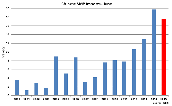 Chinese SMP Imports June - July