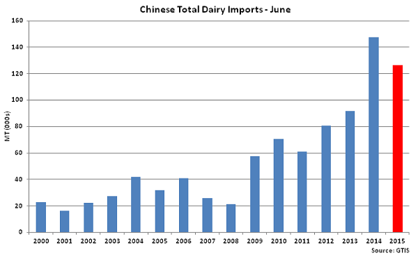 Chinese Total Dairy Imports June - July
