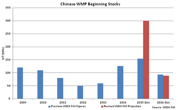 Chinese WMP Beginning Stocks - July