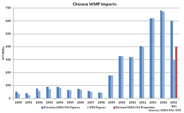 Chinese WMP Imports - July