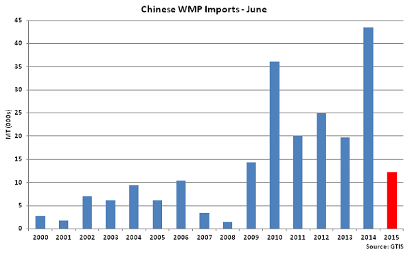 Chinese WMP Imports June - July