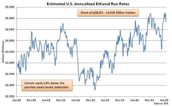 Estimated US Annualized Ethanol Run Rates 7-1-15
