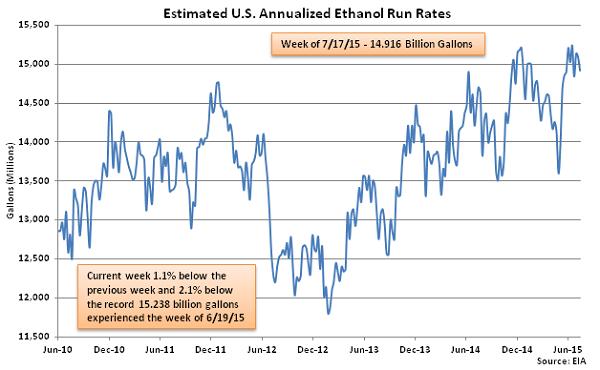 Estimated US Annualized Ethanol Run Rates 7-22-15