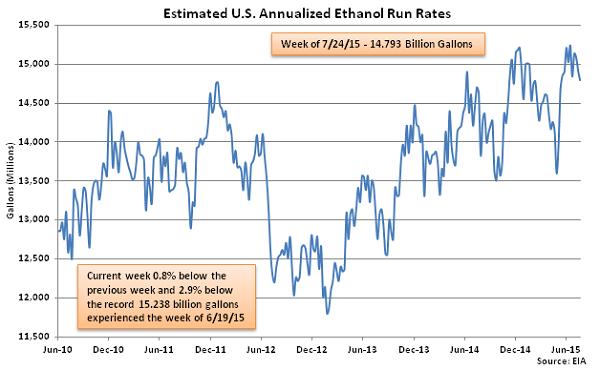 Estimated US Annualized Ethanol Run Rates 7-29-15