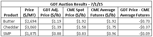 GDT Auction Results 7-1-15