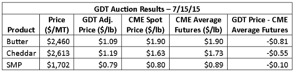GDT Auction Results 7-15-15