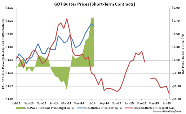 GDT Butter Prices (Short-Term Contracts) - July 15
