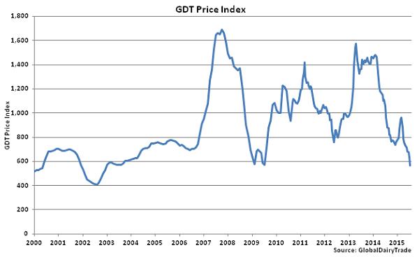GDT Price Index - July 15