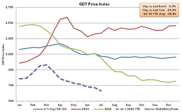 GDT Price Index2 - July 1