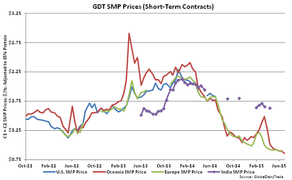 GDT SMP Prices (Short-Term Contracts) - July 1