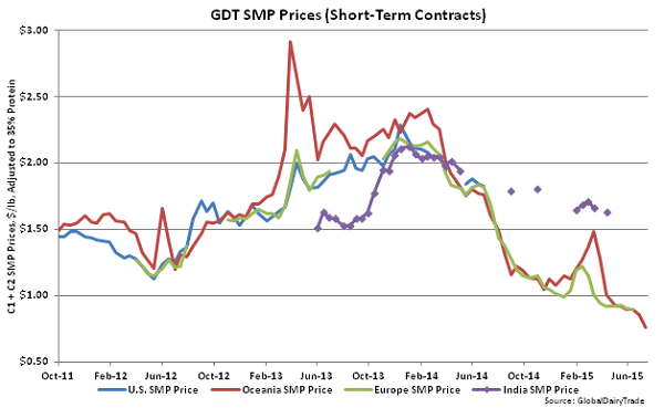 GDT SMP Prices (Short-Term Contracts) - July 15