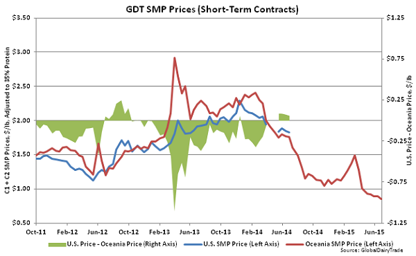 GDT SMP Prices (Short-Term Contracts)2 - July 1
