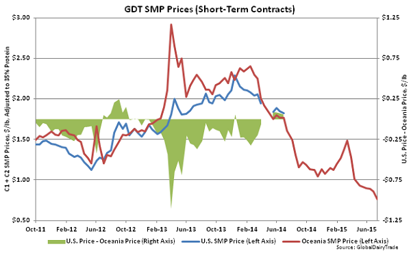 GDT SMP Prices (Short-Term Contracts)2 - July 15
