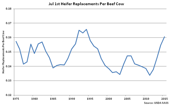 Jul 1st Heifer Replacements per Beef Cow - July
