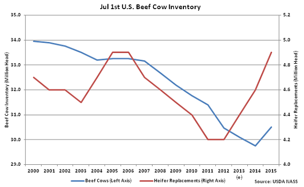 Jul 1st US Beef Cow Inventory - July