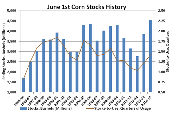 June 1st Corn Stocks History - 15