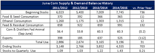 June Corn Supply and Demand Balance History - 15