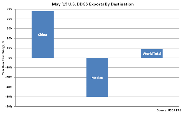 May 15 US DDGS Exports by Destination - July