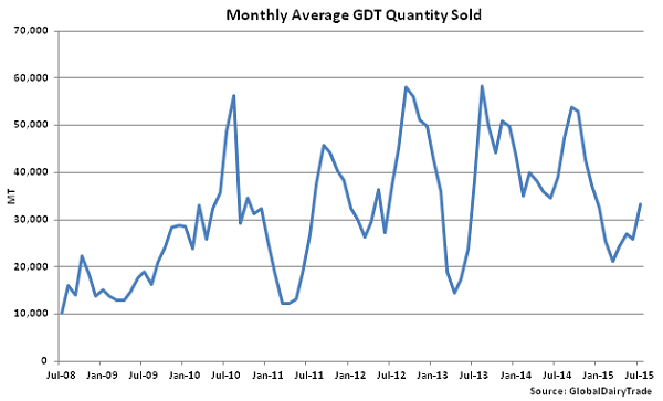 Monthly Average GDT Quantity Sold - July 1