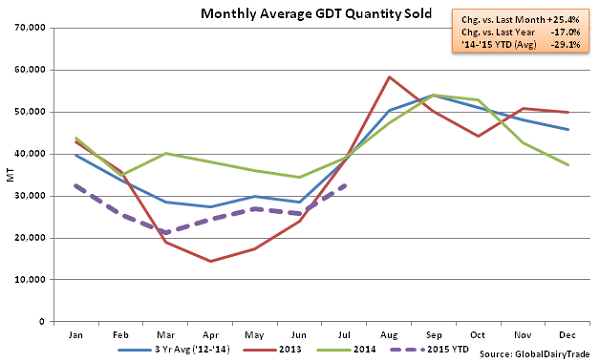 Monthly Average GDT Quantity Sold2 - July 15
