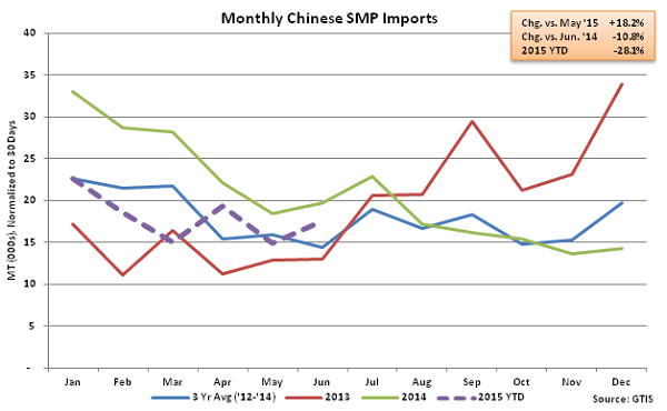 Monthly Chinese SMP Imports - July