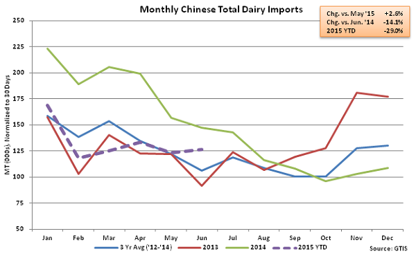 Monthly Chinese Total Dairy Imports - July