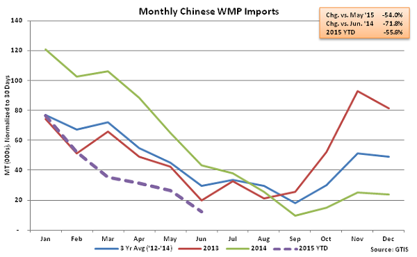 Monthly Chinese WMP Imports - July