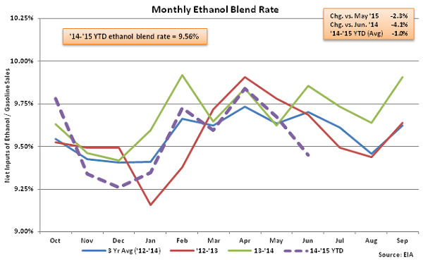 Monthly Ethanol Blend Rate 7-1-15