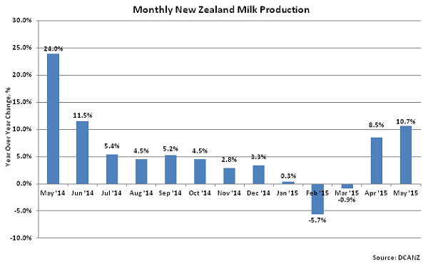 Monthly New Zealand Milk Production2 - July