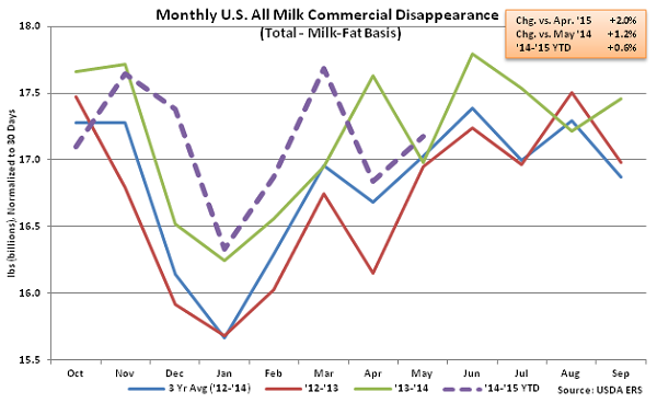 Monthly US All Milk Commercial Disappearance - July