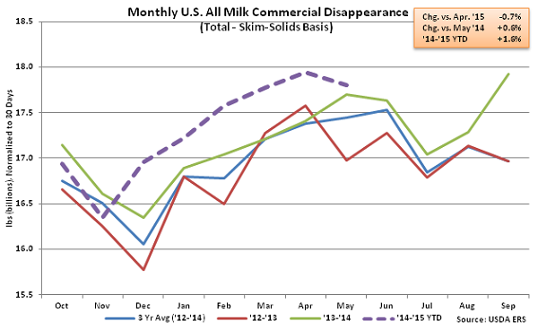 Monthly US All Milk Commercial Disappearance2 - July
