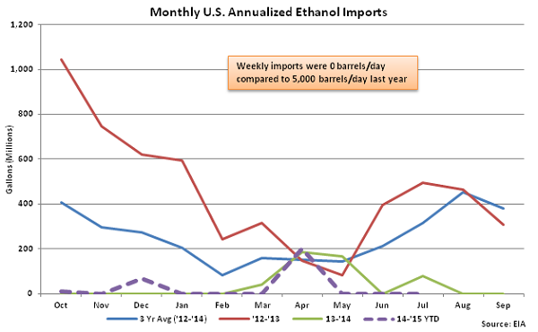 Monthly US Annualized Ethanol Imports 7-22-15