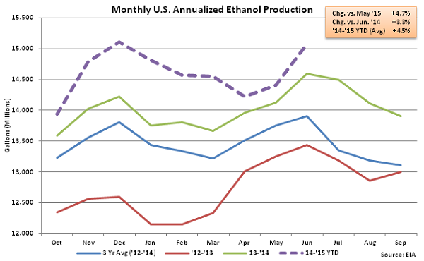 Monthly US Annualized Ethanol Production 7-1-15