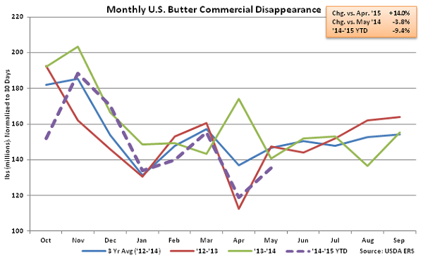 Monthly US Butter Commercial Disappearance - July