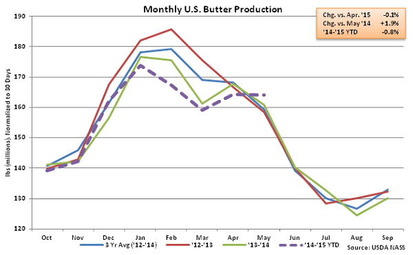Monthly US Butter Production - July