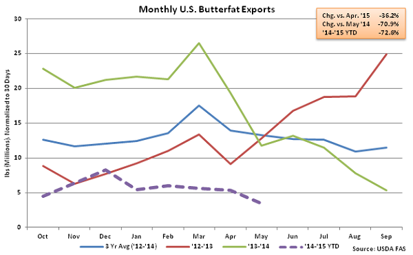 Monthly US Butterfat Exports - July