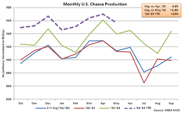 Monthly US Cheese Production - July