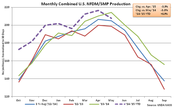 Monthly US Combined NFDM-SMP Production - July
