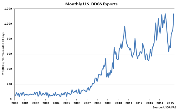 Monthly US DDGS Exports - July