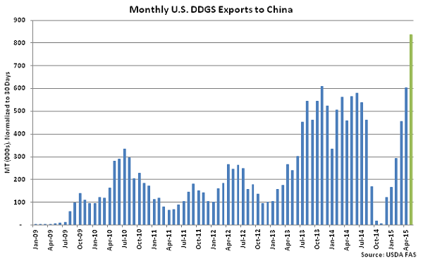 Monthly US DDGS Exports to China - July