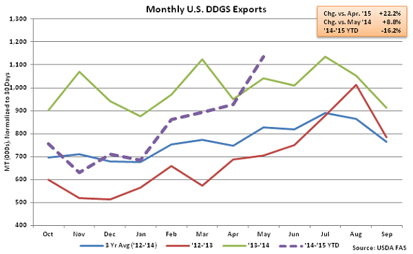 Monthly US DDGS Exports2 - July