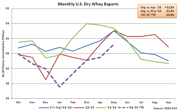 Monthly US Dry Whey Exports - July