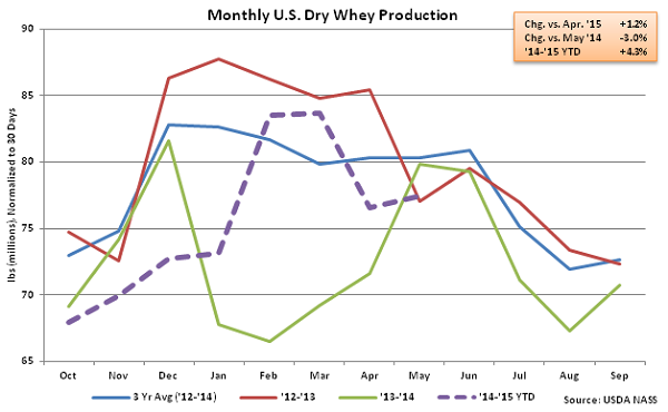 Monthly US Dry Whey Production - July