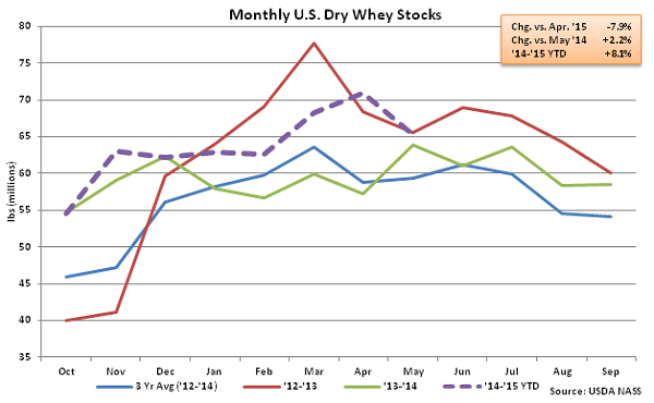 Monthly US Dry Whey Stocks - July