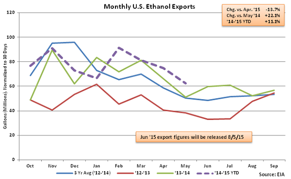 Monthly US Ethanol Exports 7-8-15