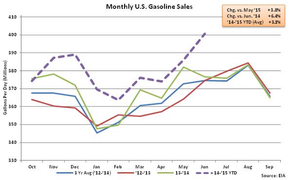 Monthly US Gasoline Sales 7-1-15