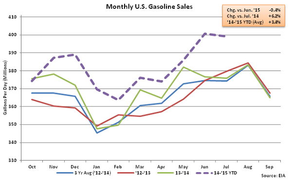 Monthly US Gasoline Sales 7-29-15